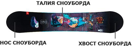 5c3f1ff9f881 Как выбрать сноуборд для начинающих  подбираем доску для ...